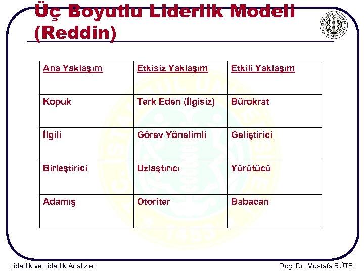 Üç Boyutlu Liderlik Modeli (Reddin) Ana Yaklaşım Etkisiz Yaklaşım Etkili Yaklaşım Kopuk Terk Eden