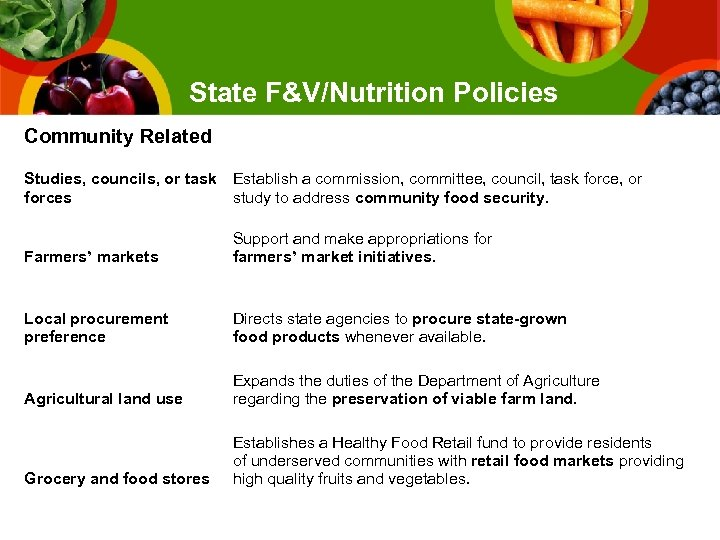 State F&V/Nutrition Policies Community Related Studies, councils, or task Establish a commission, committee, council,