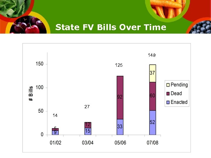 State FV Bills Over Time 149 125 27 14