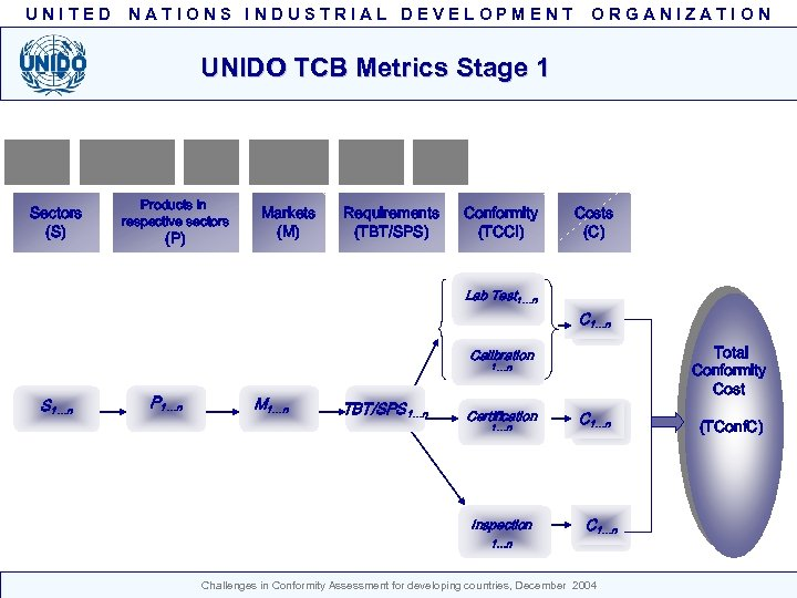UNITED NATIONS INDUSTRIAL DEVELOPMENT ORGANIZATION UNIDO TCB Metrics Stage 1 Sectors (S) Products in