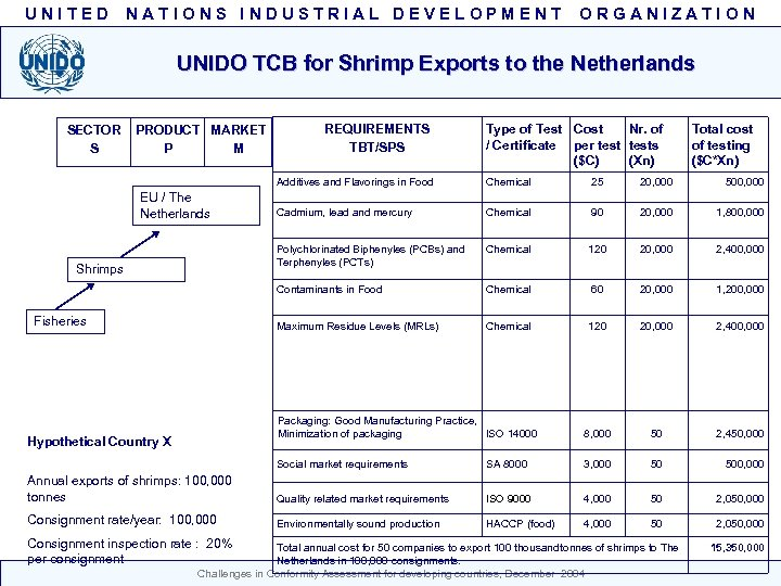 UNITED NATIONS INDUSTRIAL DEVELOPMENT ORGANIZATION UNIDO TCB for Shrimp Exports to the Netherlands SECTOR