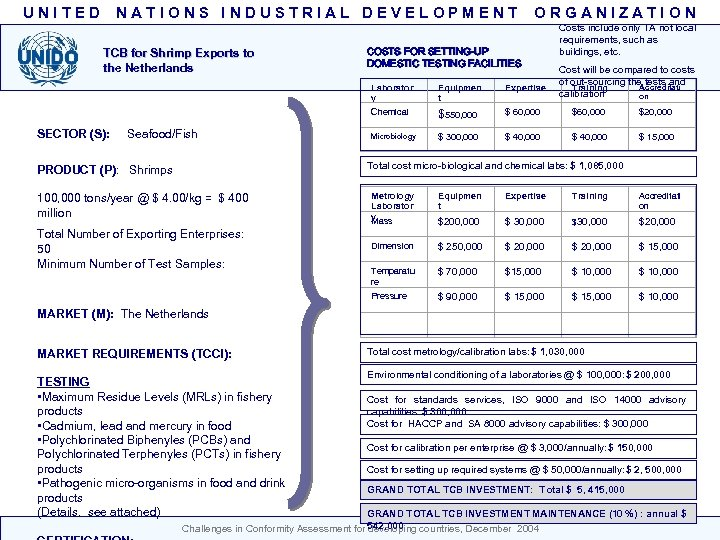 UNITED NATIONS INDUSTRIAL DEVELOPMENT TCB for Shrimp Exports to the Netherlands ORGANIZATION COSTS FOR