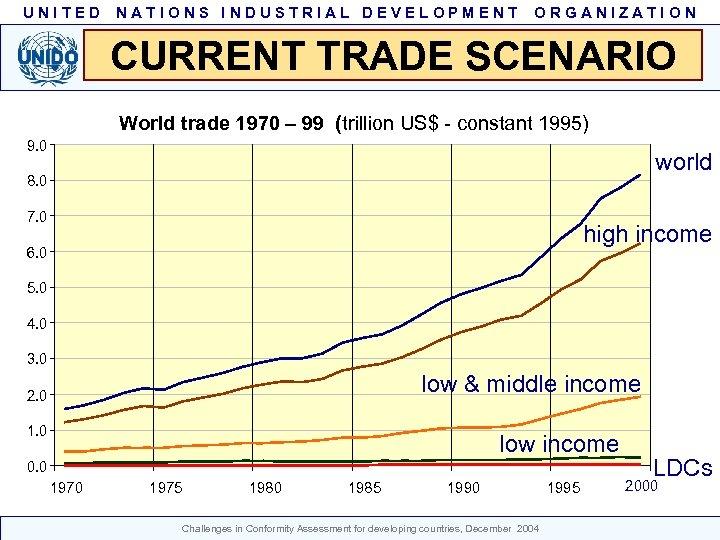 UNITED NATIONS INDUSTRIAL DEVELOPMENT ORGANIZATION CURRENT TRADE SCENARIO World trade 1970 – 99 (trillion