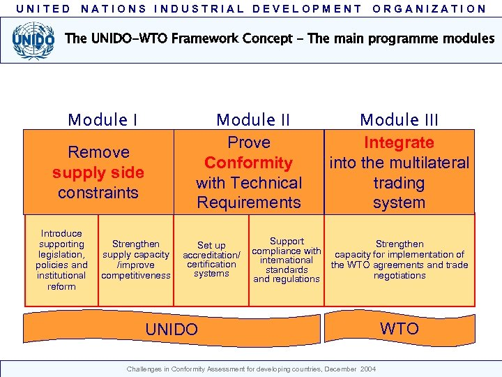 UNITED NATIONS INDUSTRIAL DEVELOPMENT ORGANIZATION The UNIDO-WTO Framework Concept – The main programme modules