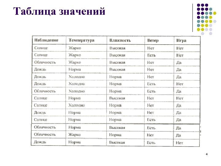 Таблица значений 4