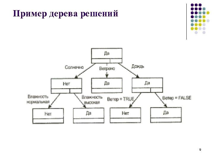 Пример дерева решений 9