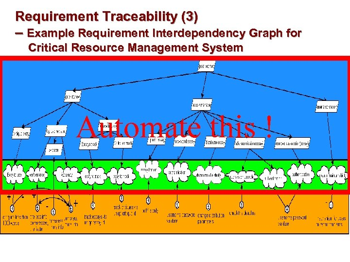 Requirement Traceability (3) – Example Requirement Interdependency Graph for Critical Resource Management System Automate