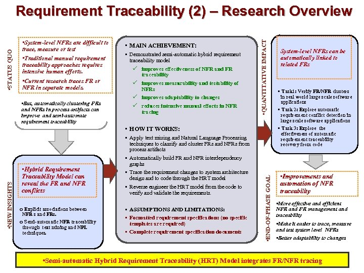 • System-level NFRs are difficult to trace, measure or test • Traditional manual