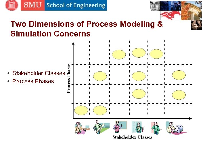 Two Dimensions of Process Modeling & Simulation Concerns • Stakeholder Classes • Process Phases