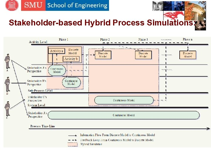 Stakeholder-based Hybrid Process Simulations: