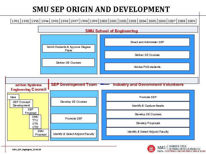 SMU SEP ORIGIN AND DEVELOPMENT 1991 1992 1993 1994 1995 1996 1997 1998 1999