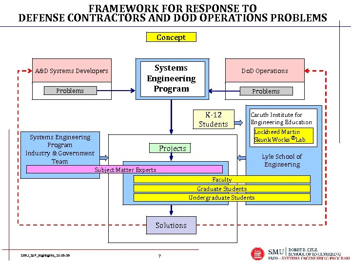 FRAMEWORK FOR RESPONSE TO DEFENSE CONTRACTORS AND DOD OPERATIONS PROBLEMS Concept A&D Systems Developers