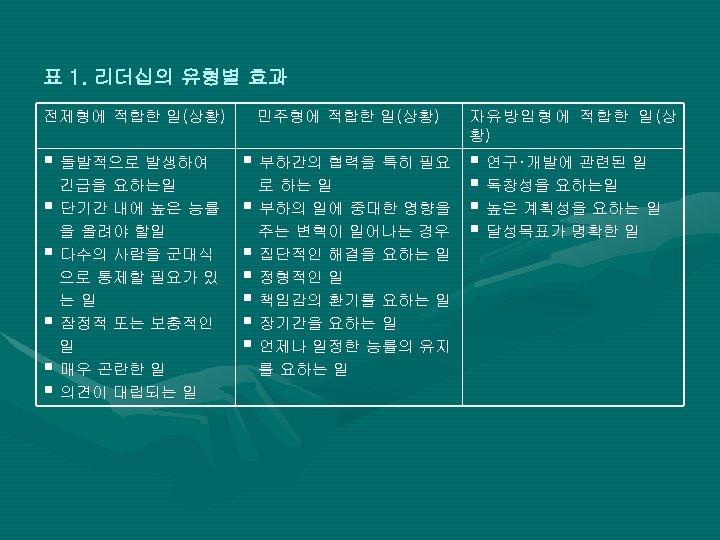 표 1. 리더십의 유형별 효과 전제형에 적합한 일(상황) § 돌발적으로 발생하여 긴급을 요하는일 §