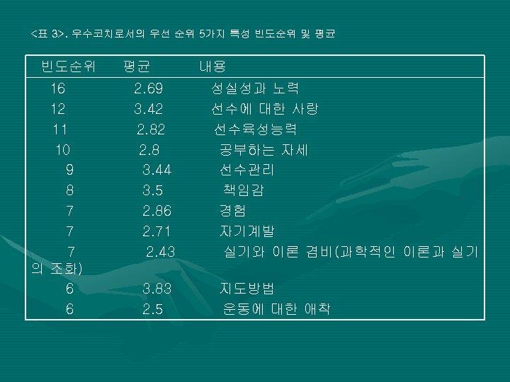 <표 3>. 우수코치로서의 우선 순위 5가지 특성 빈도순위 및 평균 빈도순위 평균 내용 16
