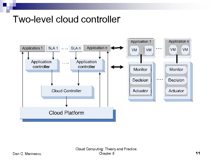 Two-level cloud controller Dan C. Marinescu Cloud Computing: Theory and Practice. Chapter 6 11