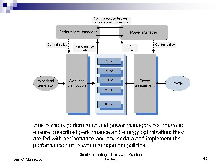 Autonomous performance and power managers cooperate to ensure prescribed performance and energy optimization; they
