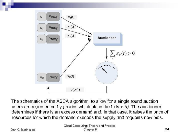 The schematics of the ASCA algorithm; to allow for a single round auction users