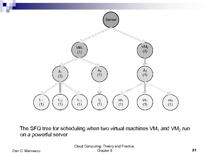 The SFQ tree for scheduling when two virtual machines VM 1 and VM 2