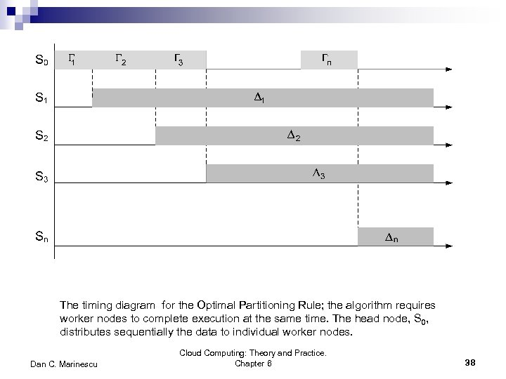 The timing diagram for the Optimal Partitioning Rule; the algorithm requires worker nodes to