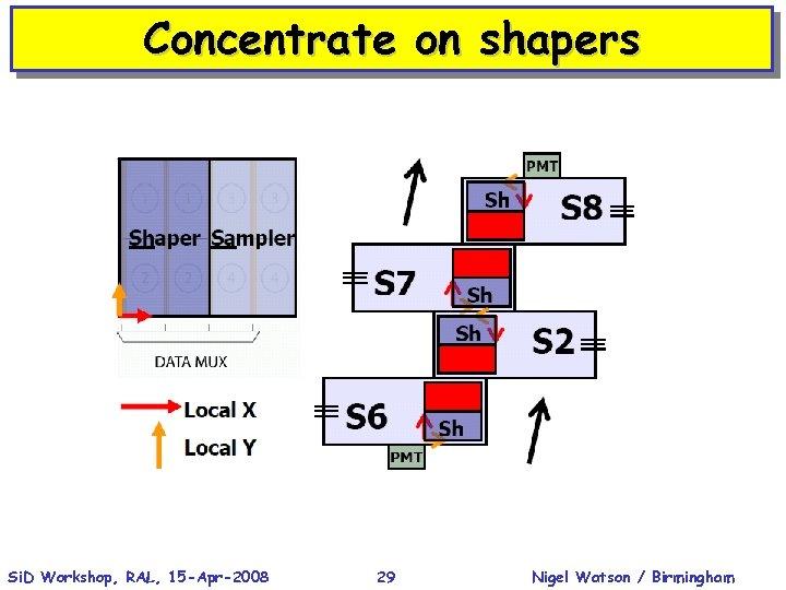 Concentrate on shapers Si. D Workshop, RAL, 15 -Apr-2008 29 Nigel Watson / Birmingham