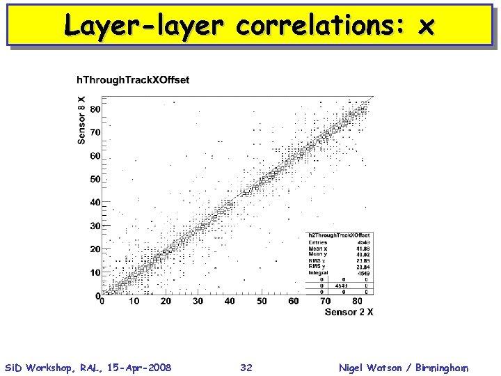 Layer-layer correlations: x Si. D Workshop, RAL, 15 -Apr-2008 32 Nigel Watson / Birmingham