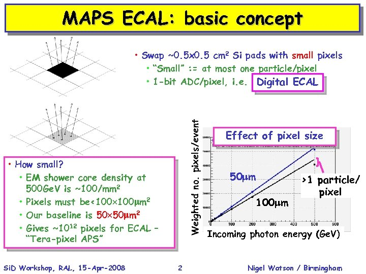 MAPS ECAL: basic concept Weighted no. pixels/event • Swap ~0. 5 x 0. 5