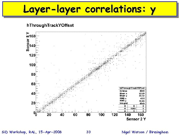 Layer-layer correlations: y Si. D Workshop, RAL, 15 -Apr-2008 33 Nigel Watson / Birmingham