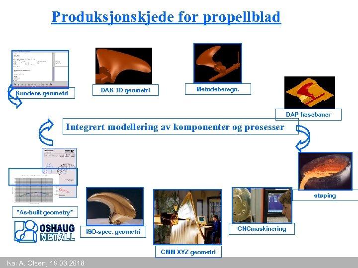 Produksjonskjede for propellblad Kundens geometri DAK 3 D geometri Metodeberegn. DAP fresebaner Integrert modellering