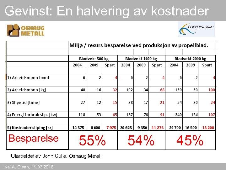 Gevinst: En halvering av kostnader Besparelse 55% Utarbeidet av John Gulla, Oshaug Metall Kai