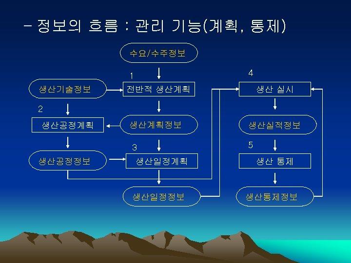 - 정보의 흐름 : 관리 기능(계획, 통제) 수요/수주정보 4 1 생산기술정보 전반적 생산계획 생산