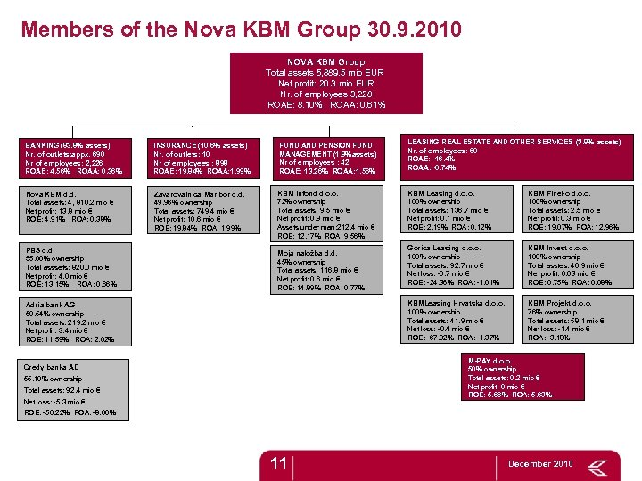 Members of the Nova KBM Group 30. 9. 2010 NOVA KBM Group Total assets