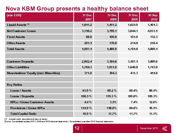 Nova KBM Group presents a healthy balance sheet (mio EUR) 31 Dec 2007 31