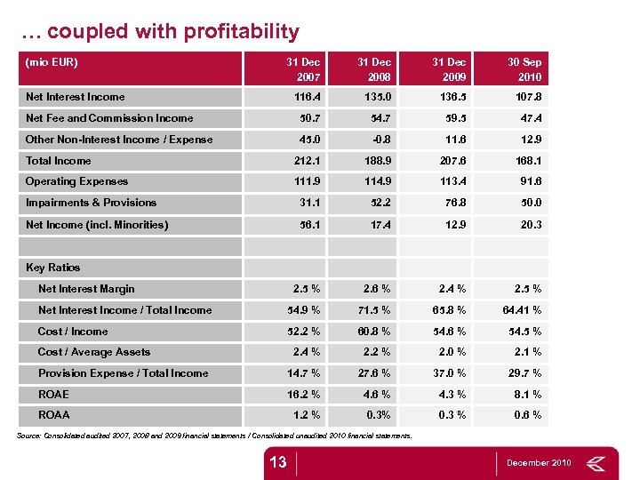 … coupled with profitability (mio EUR) 31 Dec 2007 31 Dec 2008 31 Dec