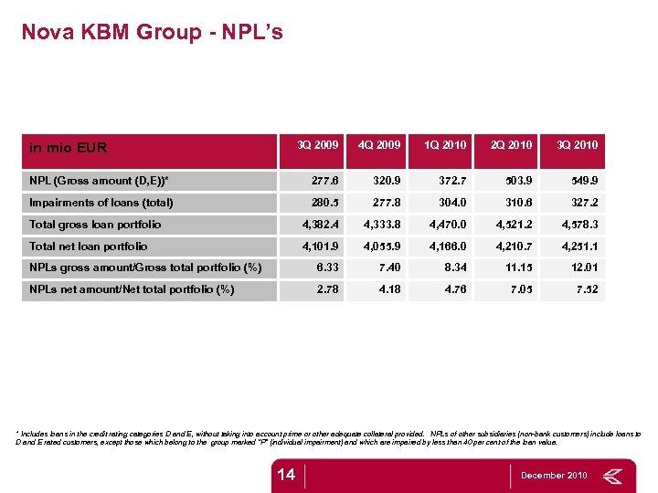 Nova KBM Group - NPL's 3 Q 2009 4 Q 2009 1 Q 2010