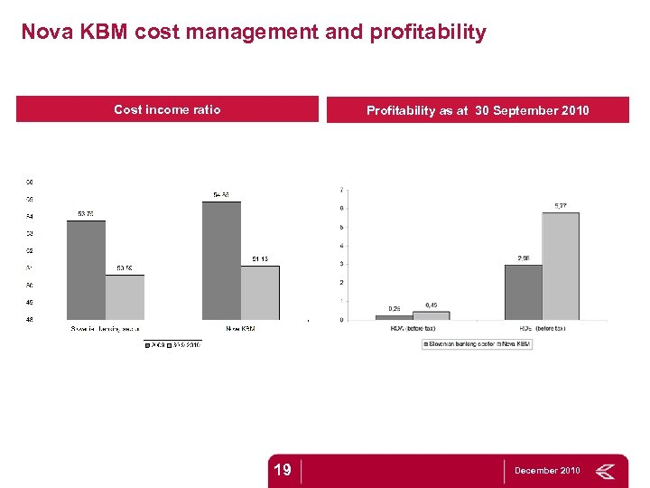 Nova KBM cost management and profitability Cost income ratio Profitability as at 30 September