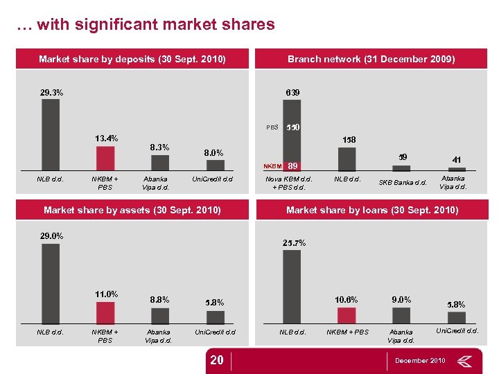 … with significant market shares Market share by deposits (30 Sept. 2010) Branch network