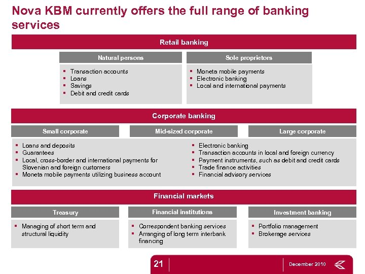 Nova KBM currently offers the full range of banking services Retail banking Natural persons