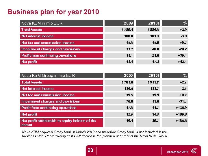 Business plan for year 2010 Nova KBM in mio EUR 2009 2010 f %