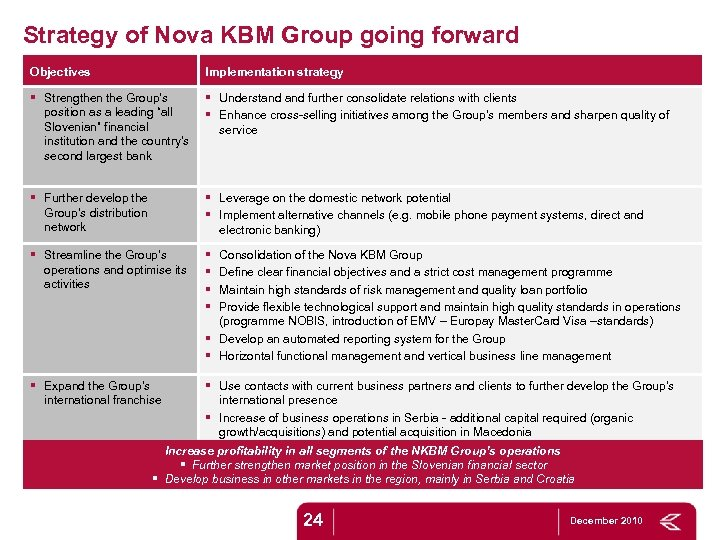 Strategy of Nova KBM Group going forward Objectives Implementation strategy § Strengthen the Group's