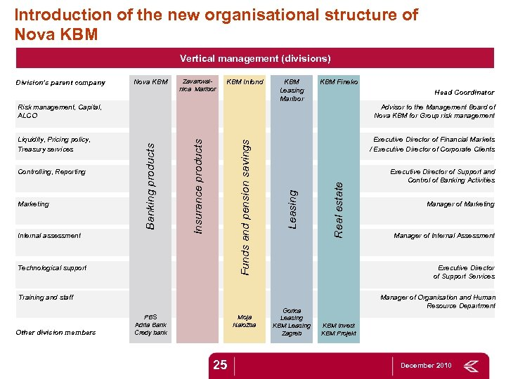 Introduction of the new organisational structure of Nova KBM Vertical management (divisions) Division's parent