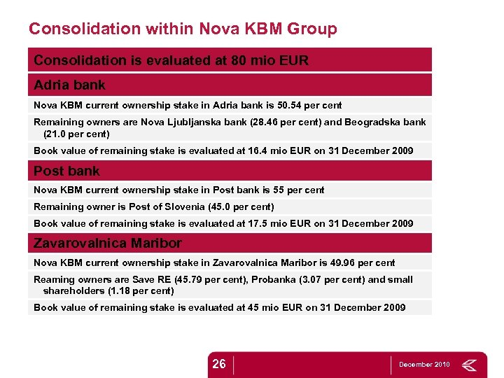 Consolidation within Nova KBM Group Consolidation is evaluated at 80 mio EUR Adria bank