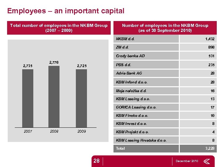 Employees – an important capital Total number of employees in the NKBM Group (2007