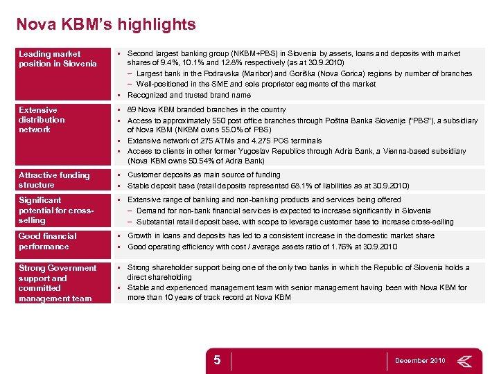 Nova KBM's highlights Leading market position in Slovenia § Second largest banking group (NKBM+PBS)