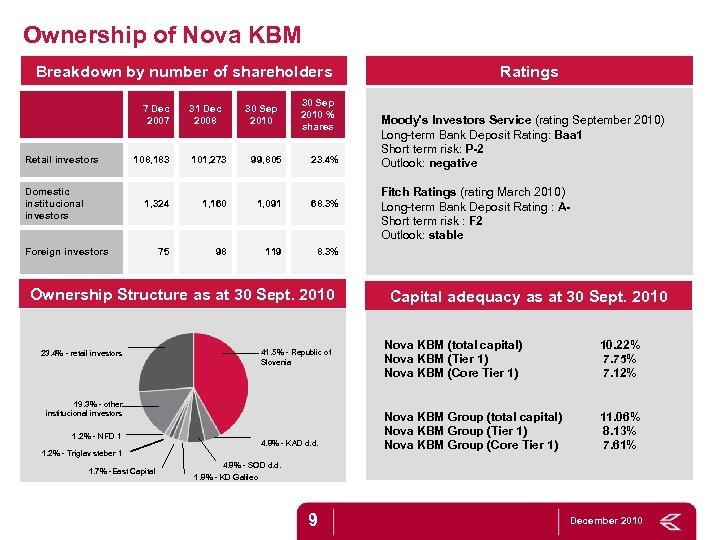 Ownership of Nova KBM Breakdown by number of shareholders 7 Dec 2007 Retail investors