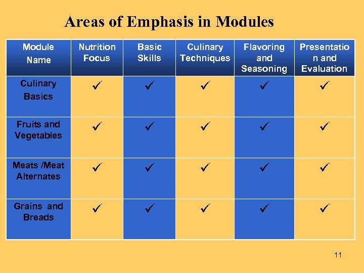 Areas of Emphasis in Modules Module Name Nutrition Focus Basic Skills Culinary Techniques Flavoring