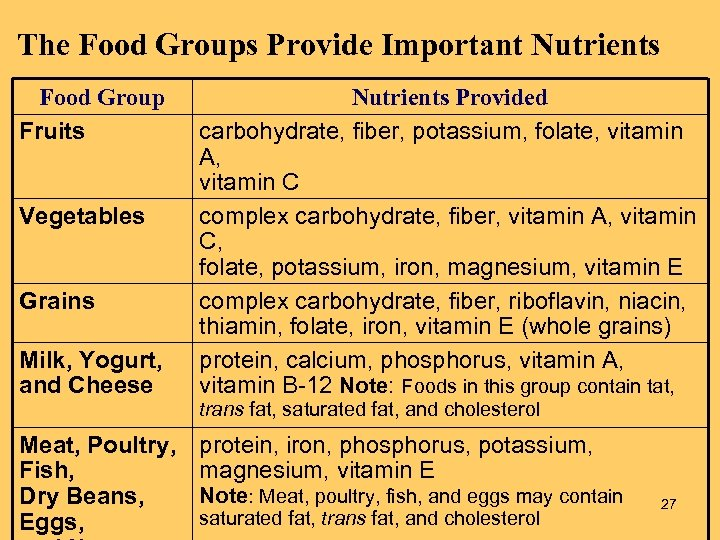 The Food Groups Provide Important Nutrients Food Group Fruits Vegetables Grains Milk, Yogurt, and