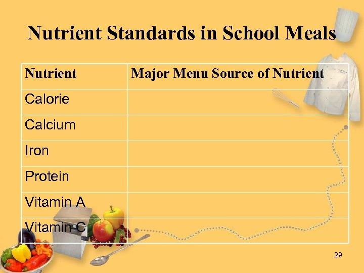 Nutrient Standards in School Meals Nutrient Major Menu Source of Nutrient Calorie Calcium Iron