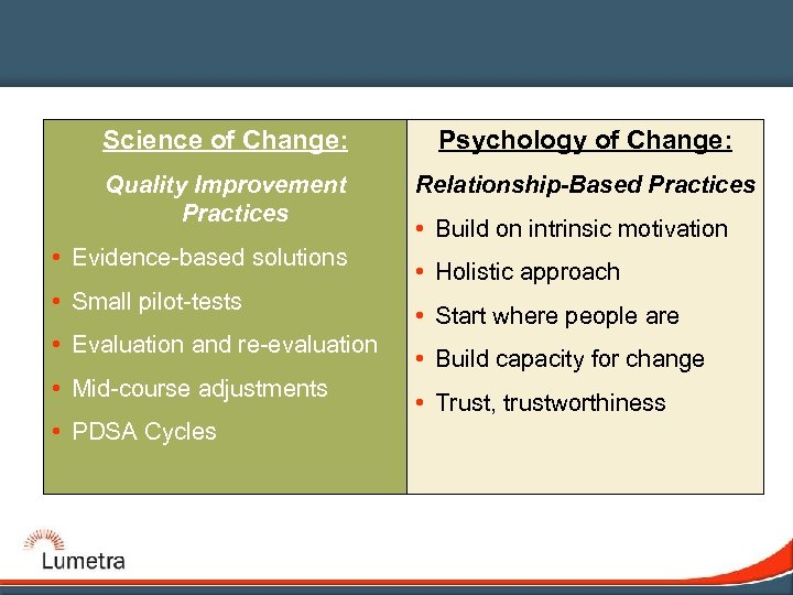 Science of Change: Psychology of Change: Quality Improvement Practices Relationship-Based Practices • Evidence-based solutions