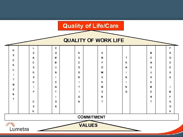 Quality of Life/Care QUALITY OF WORK LIFE R E C R U I T