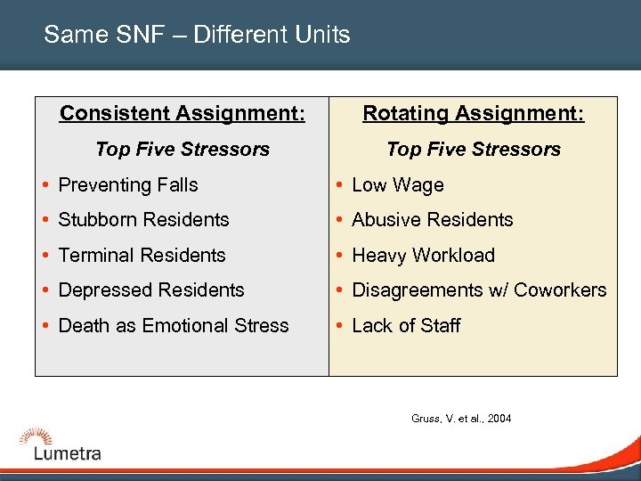 Same SNF – Different Units Consistent Assignment: Rotating Assignment: Top Five Stressors • Preventing